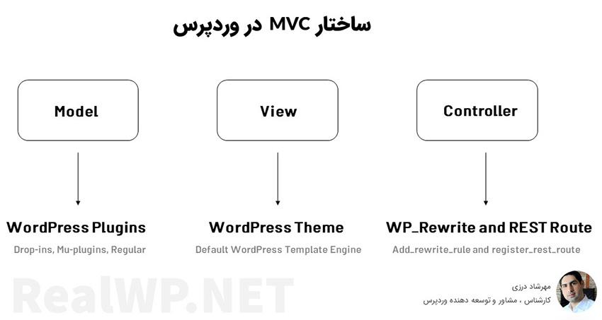 برنامه نویسی شی گرایی یا MVC در وردپرس